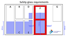 Is toughened glass necessary?